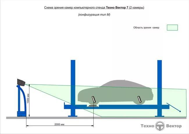 Техно вектор 7 монтаж на яме